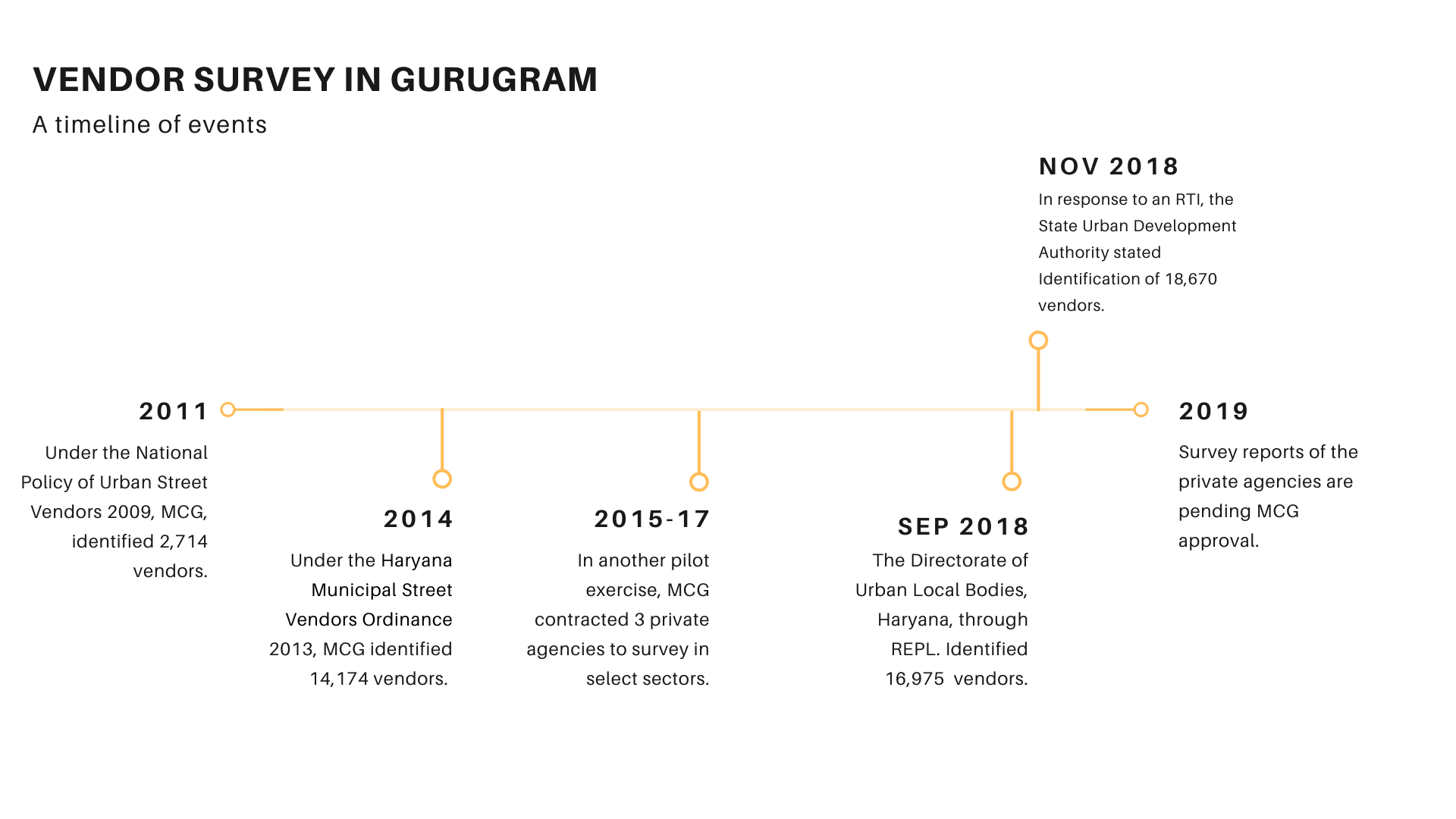 Timeline of surveys in Gurugram